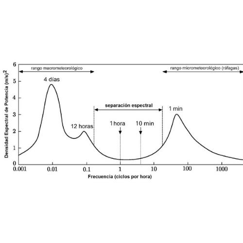 Sugerencias y normas para la medición de sitios eólicos